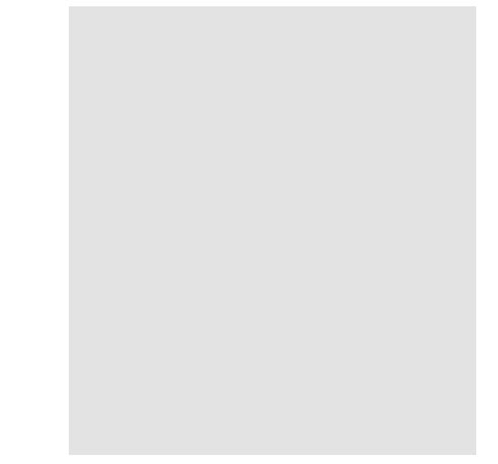 Step 1: Base object